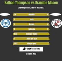 Nathan Thompson vs Brandon Mason h2h player stats