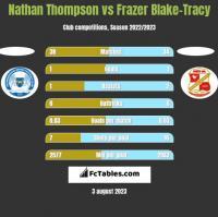 Nathan Thompson vs Frazer Blake-Tracy h2h player stats