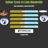 Nathan Tyson vs Liam Mandeville h2h player stats