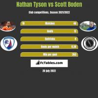 Nathan Tyson vs Scott Boden h2h player stats