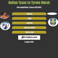 Nathan Tyson vs Tyrone Marsh h2h player stats