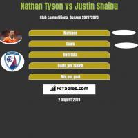 Nathan Tyson vs Justin Shaibu h2h player stats