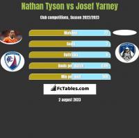 Nathan Tyson vs Josef Yarney h2h player stats