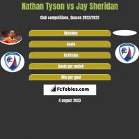 Nathan Tyson vs Jay Sheridan h2h player stats
