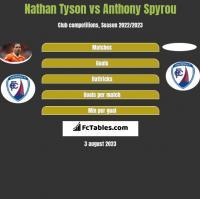 Nathan Tyson vs Anthony Spyrou h2h player stats