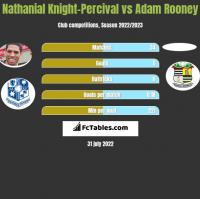 Nathanial Knight-Percival vs Adam Rooney h2h player stats