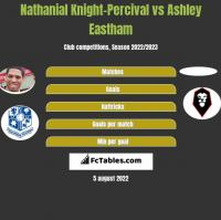 Nathanial Knight-Percival vs Ashley Eastham h2h player stats