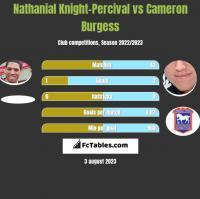 Nathanial Knight-Percival vs Cameron Burgess h2h player stats