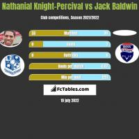Nathanial Knight-Percival vs Jack Baldwin h2h player stats