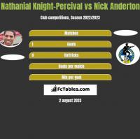 Nathanial Knight-Percival vs Nick Anderton h2h player stats