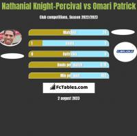 Nathanial Knight-Percival vs Omari Patrick h2h player stats
