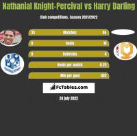 Nathanial Knight-Percival vs Harry Darling h2h player stats