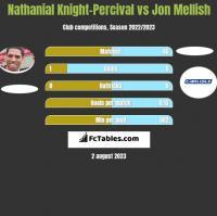 Nathanial Knight-Percival vs Jon Mellish h2h player stats