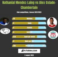 Nathanial Mendez-Laing vs Alex Oxlade-Chamberlain h2h player stats