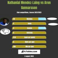 Nathanial Mendez-Laing vs Aron Gunnarsson h2h player stats