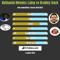 Nathanial Mendez-Laing vs Bradley Dack h2h player stats