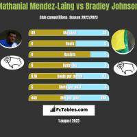Nathanial Mendez-Laing vs Bradley Johnson h2h player stats