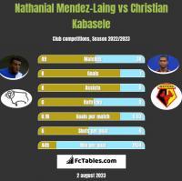 Nathanial Mendez-Laing vs Christian Kabasele h2h player stats