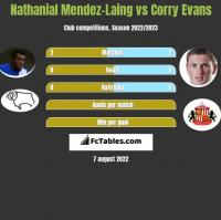 Nathanial Mendez-Laing vs Corry Evans h2h player stats