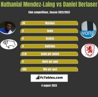Nathanial Mendez-Laing vs Daniel Berlaser h2h player stats