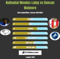 Nathanial Mendez-Laing vs Duncan Watmore h2h player stats