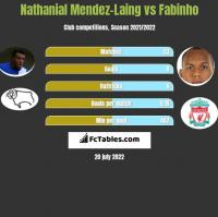 Nathanial Mendez-Laing vs Fabinho h2h player stats