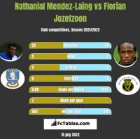 Nathanial Mendez-Laing vs Florian Jozefzoon h2h player stats