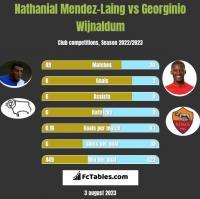 Nathanial Mendez-Laing vs Georginio Wijnaldum h2h player stats