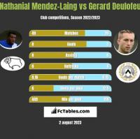Nathanial Mendez-Laing vs Gerard Deulofeu h2h player stats