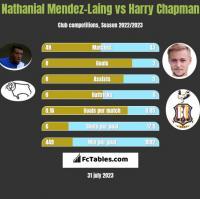 Nathanial Mendez-Laing vs Harry Chapman h2h player stats