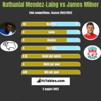Nathanial Mendez-Laing vs James Milner h2h player stats