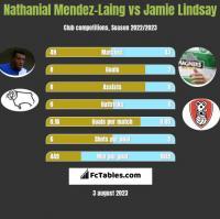 Nathanial Mendez-Laing vs Jamie Lindsay h2h player stats