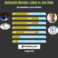 Nathanial Mendez-Laing vs Joe Ralls h2h player stats