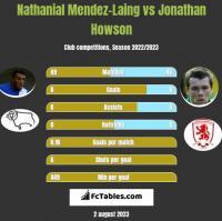 Nathanial Mendez-Laing vs Jonathan Howson h2h player stats