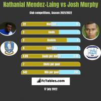 Nathanial Mendez-Laing vs Josh Murphy h2h player stats
