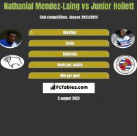 Nathanial Mendez-Laing vs Junior Hoilett h2h player stats