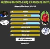Nathanial Mendez-Laing vs Kadeem Harris h2h player stats