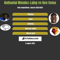 Nathanial Mendez-Laing vs Ken Sema h2h player stats