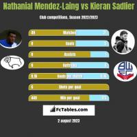Nathanial Mendez-Laing vs Kieran Sadlier h2h player stats