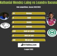 Nathanial Mendez-Laing vs Leandro Bacuna h2h player stats