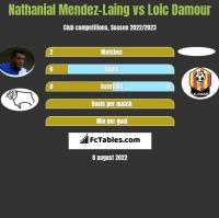 Nathanial Mendez-Laing vs Loic Damour h2h player stats