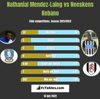 Nathanial Mendez-Laing vs Neeskens Kebano h2h player stats