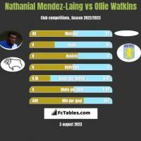 Nathanial Mendez-Laing vs Ollie Watkins h2h player stats