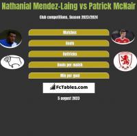 Nathanial Mendez-Laing vs Patrick McNair h2h player stats