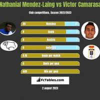 Nathanial Mendez-Laing vs Victor Camarasa h2h player stats