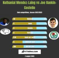 Nathanial Mendez-Laing vs Joe Rankin-Costello h2h player stats