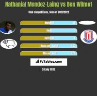Nathanial Mendez-Laing vs Ben Wilmot h2h player stats