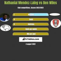 Nathanial Mendez-Laing vs Ben Wiles h2h player stats