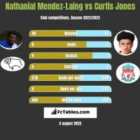 Nathanial Mendez-Laing vs Curtis Jones h2h player stats