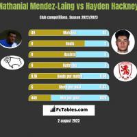 Nathanial Mendez-Laing vs Hayden Hackney h2h player stats